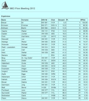 <b>IMCI Finn Meeting 2012 - Rursee</b>
