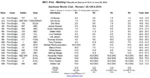 IMCI FINN Meeting - Rursee - 28./29. Juni 2014