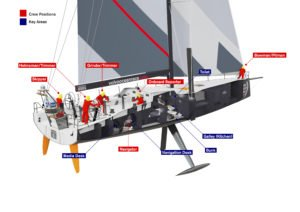 Volvo Ocean Race – Onboard: Sailing crew positions