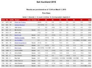 Sail Auckland 2015