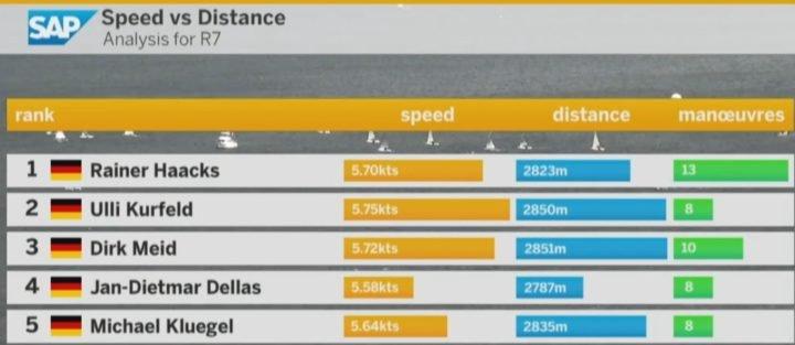 speed-distance