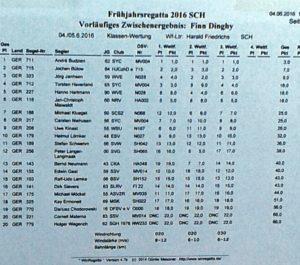 <b>Finn - Ratzeburger Fruehjahrsregatta - 4./5. Juni 2016</b>