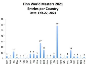 Finn World Masters - Entries per Categorie and Country